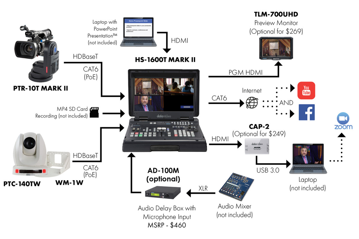 Datavideo PTR-10 MARK II Robotic Pan Tilt Head Workflow