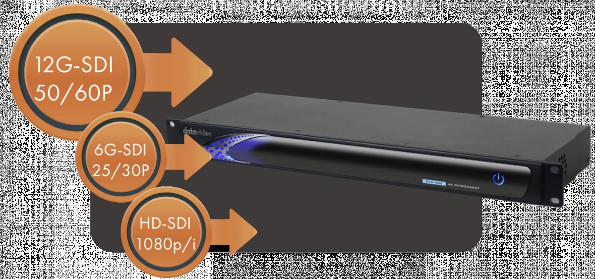 Supports 12G-SDI 60P Video