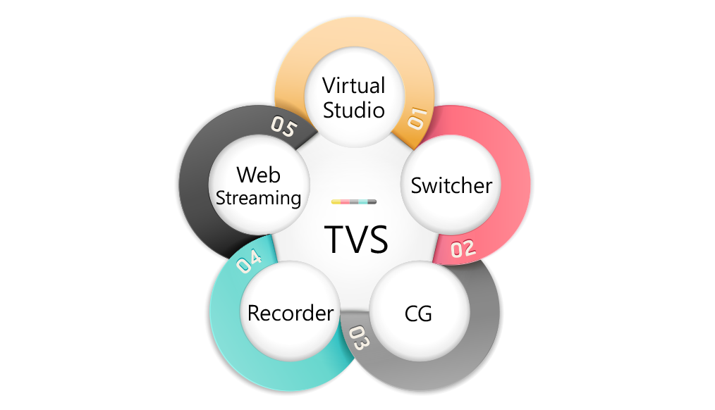 Five in One System: Virtual Studio, Switcher, Charter Generator, Recorder and Web Streaming