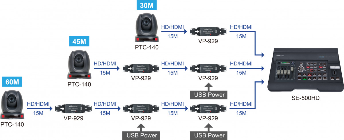 Cascade up to 3 VP-929 to create a long HDMI cable