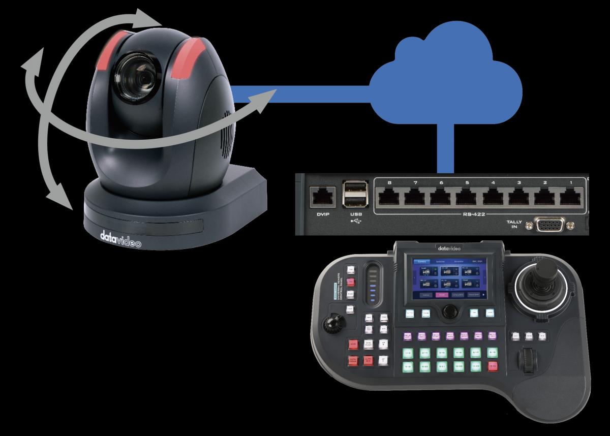 Remote Control via Ethernet or serial port RS-422